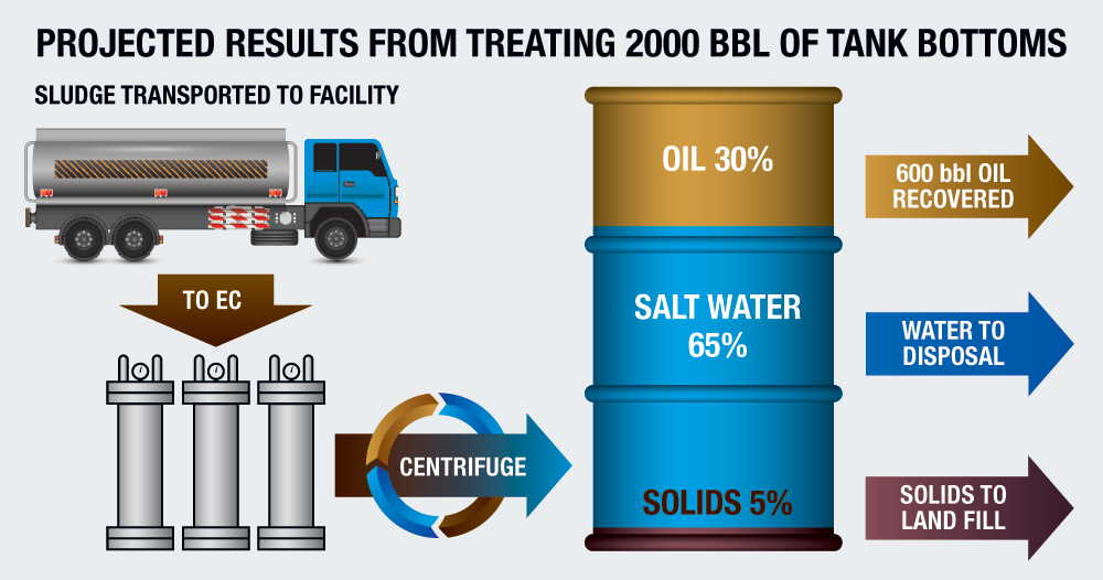 Disposal Well Water Treatment Process